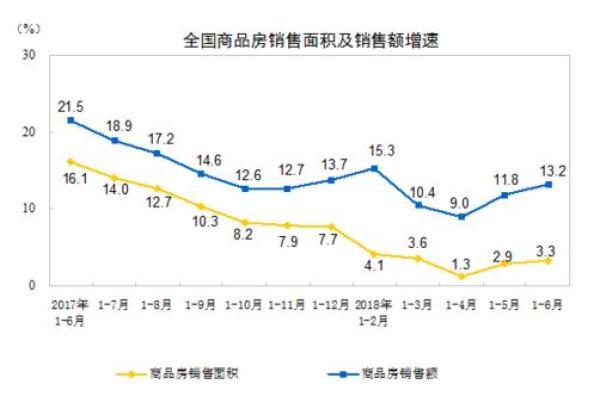 上半年商品房销售额刷新历史纪录 统计局:房价总体平稳