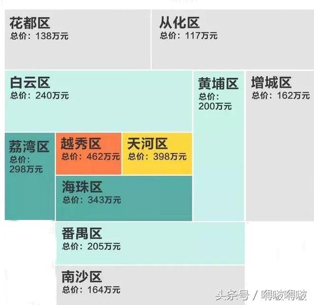 30岁前在广州买房,每个月至少收入多少才能攒到首付和月供呢?