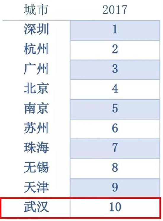 中国城市可持续发展排名出炉 武汉位居第7位