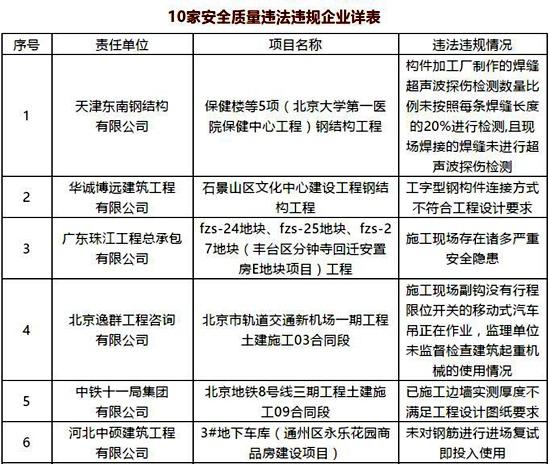北京市住建委集中通报10家安全质量违法违规企业