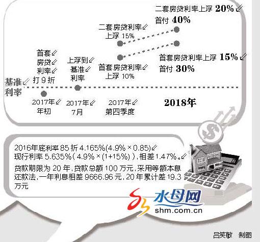 烟台首套房贷利率上浮15% 百万房贷利息增加19.3万