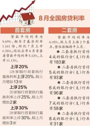 房贷调查:28家银行首套利率上浮30% 成都二套首付主流4成