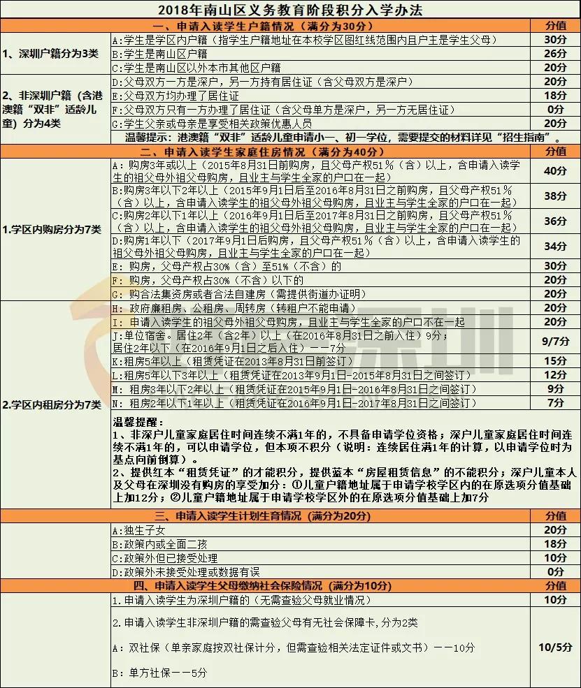 在深圳,就算提前一年買學位房,你的孩子也上不了學