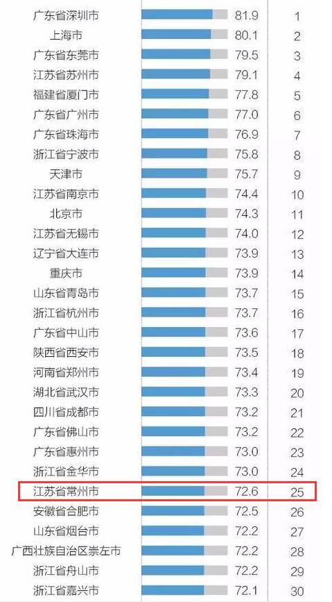"""""""2017年中国外贸百强城市""""出炉 常州列全国第25位"""