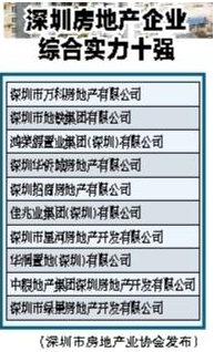 深圳买房,房地产市场调控,继续加码