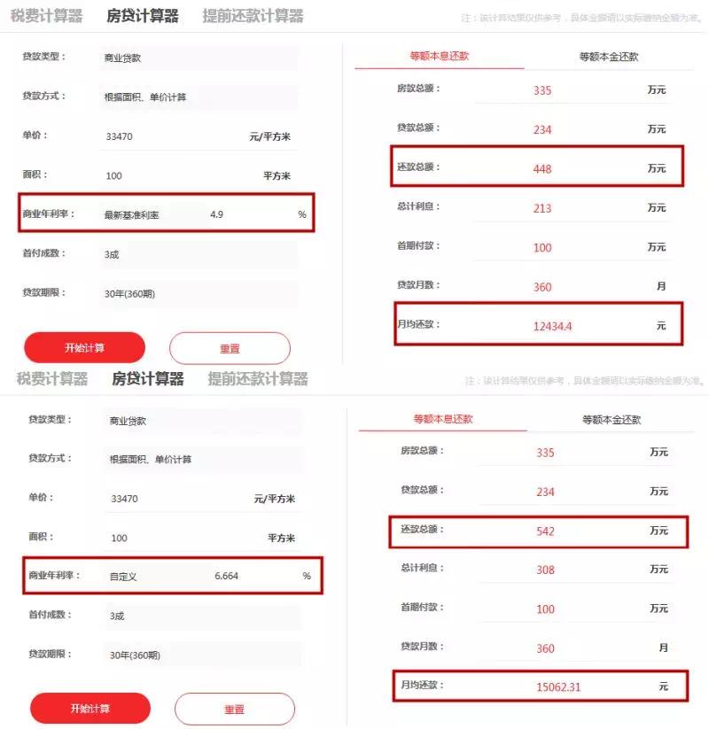 扎心!广州房贷利率最高上浮至36%!贷100万多付40万利息