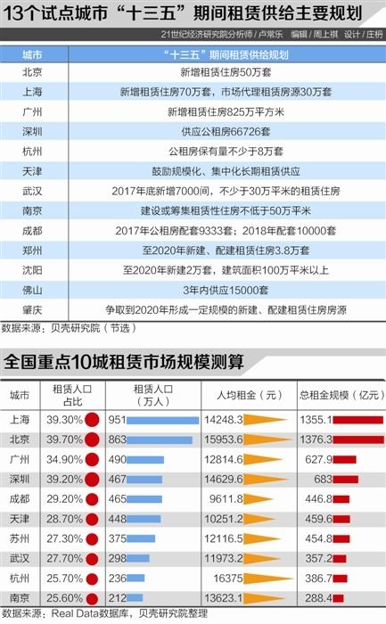 13城集體建設用地建租賃住房全面實施 京滬三年內建120萬套