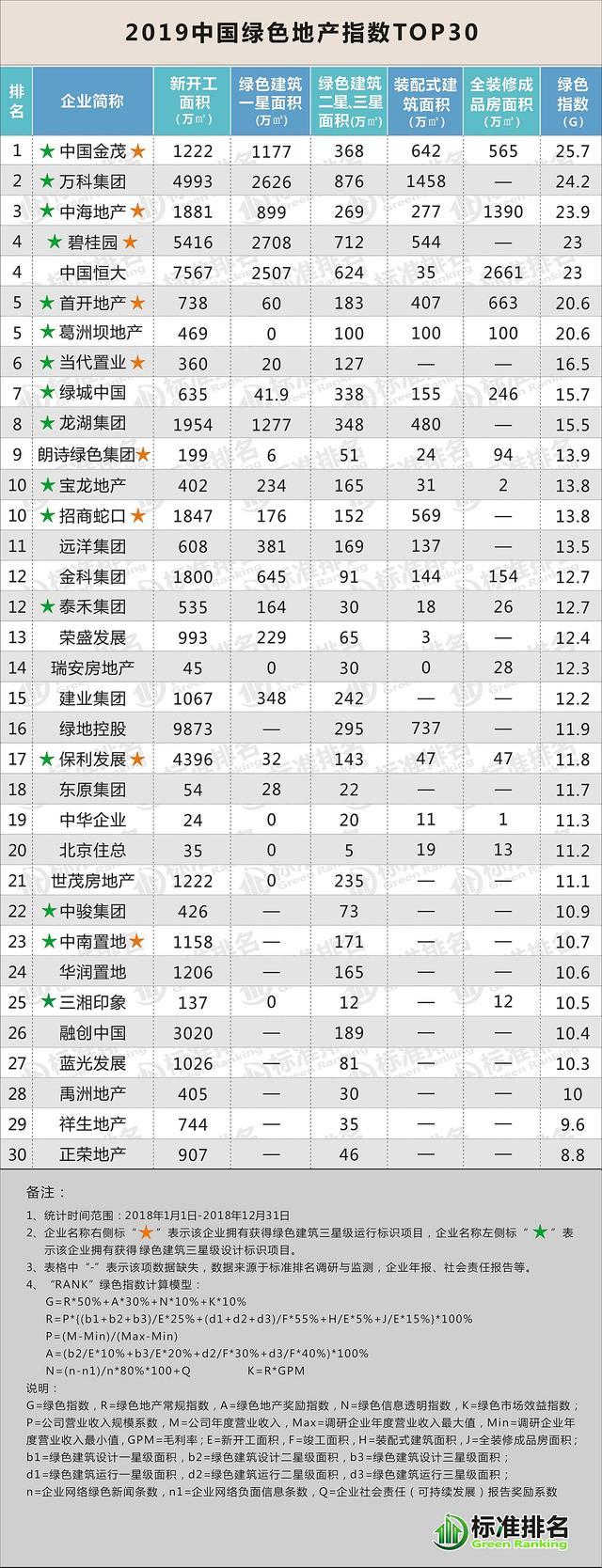"""中国绿色地产指数TOP30: 金科集团从""""绿建""""到""""绿金"""""""