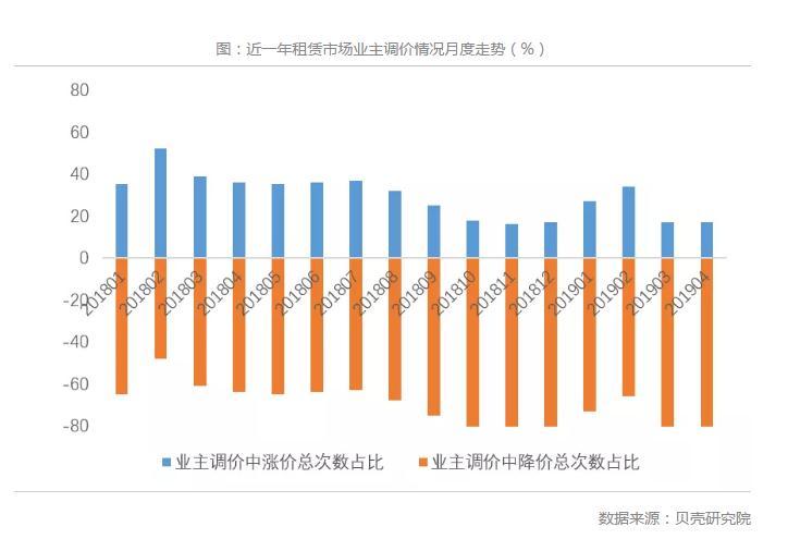 多个一二线城市房租下降,部分长租公寓经营风险将逐步显现