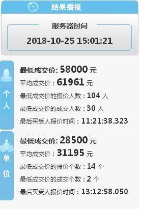 重回 6 万元大关!第十期深圳个人车牌均价 61961 元