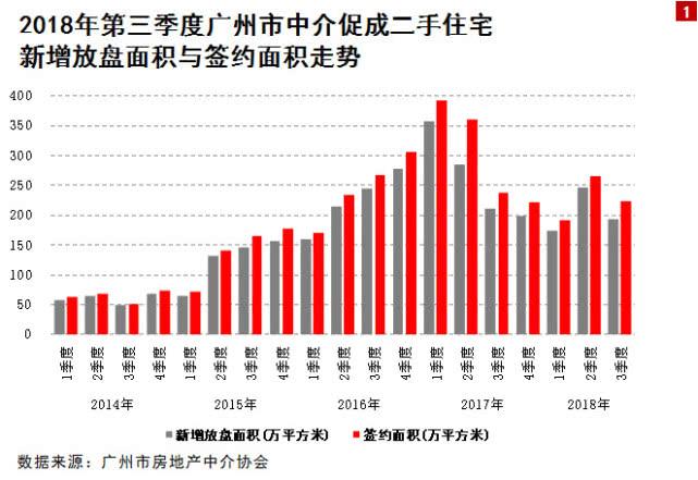 不好卖:三季度广州二手房成交量减3成!增城也凉凉了