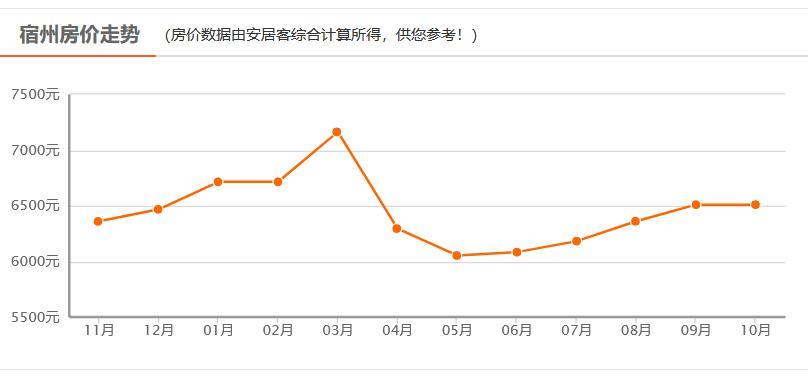 宿州市人口_2019年合肥市常住人口818.9万人