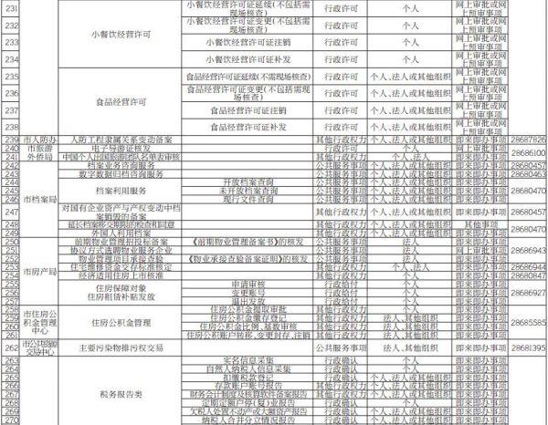 """株洲首批451个""""最多跑一次""""事项清单公布"""