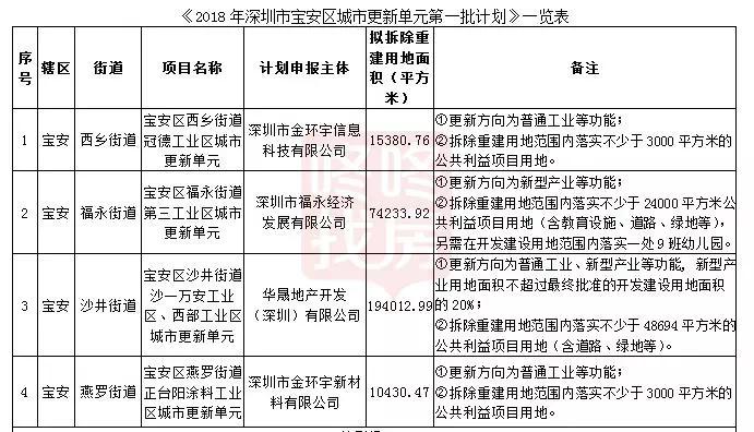 2018年宝安首批更新计划立项,拆除重建用地面积29.4万㎡
