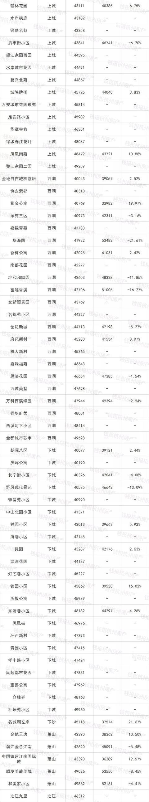 杭州最新二手房成交价出炉!