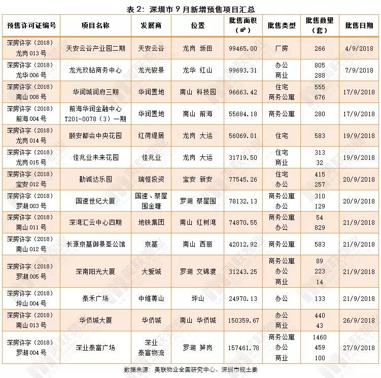 """9月底深圳住宅備案項目劇增,房企積極備戰""""銀十"""""""