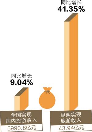 黄金周昆明迎客超683万人次 旅游收入近44亿