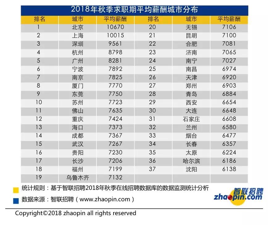 深圳今秋求职平均月薪超九千,这些行业工资最高!