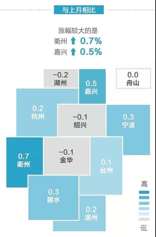 9月份浙江区市商品房涨幅排名火爆出炉
