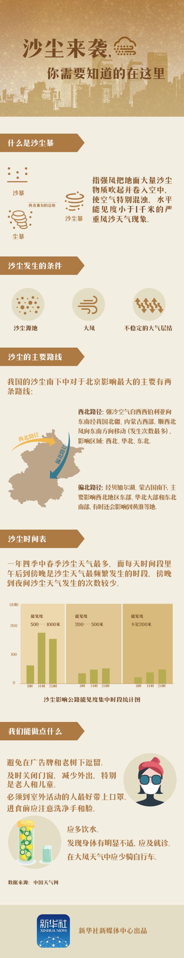 """受静稳天气、外来沙尘影响 北京形成""""重污染"""""""