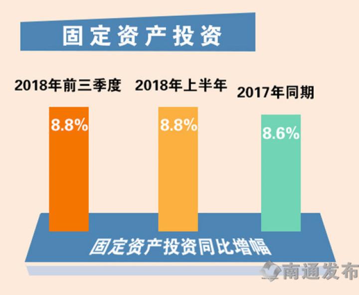 "GDP增速全省第3!南通今年前三季度""经济成绩单""刚刚官宣"