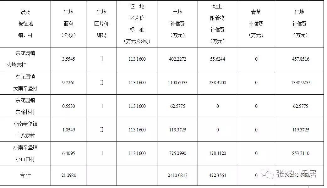 【征地】怀来县征收土地及补偿安置方案发布,涉及5个地块!!