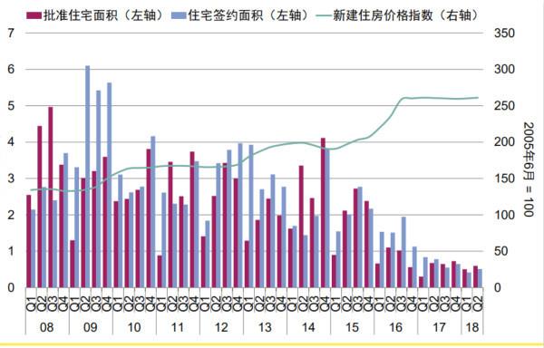 北京楼市价稳量涨: 上半年新房成交面积环升23%