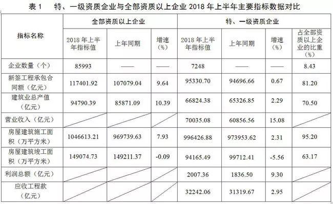 2018年上半年建筑業發展統計分析