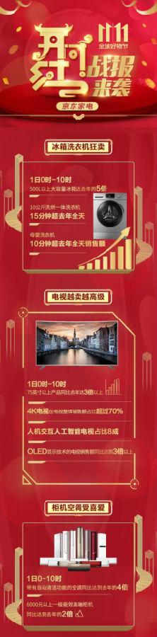 11·11临近 简单购物不套路让京东家电成为消费者首选平台
