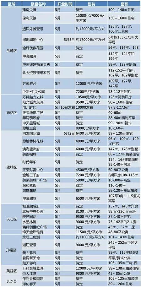 """""""红五月""""长沙楼市迎来43项目入市,利好刚需,惊喜不少!"""