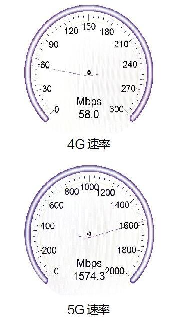 武汉5G发展走在全国前列 市民明年可尝鲜5G手机