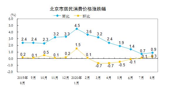 8月北京居民消费价格总水平同比涨0.9% 居住价格降1.7%北京站插图
