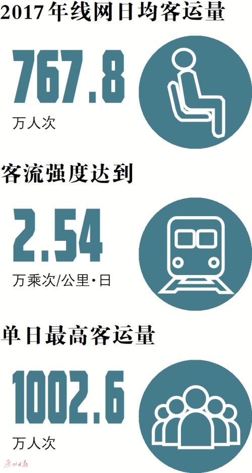 广州地铁客流强度居全国首位 运能利用度世界第一