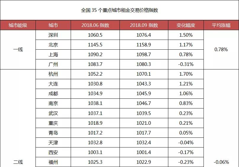 2018中国租赁住房市场三季报