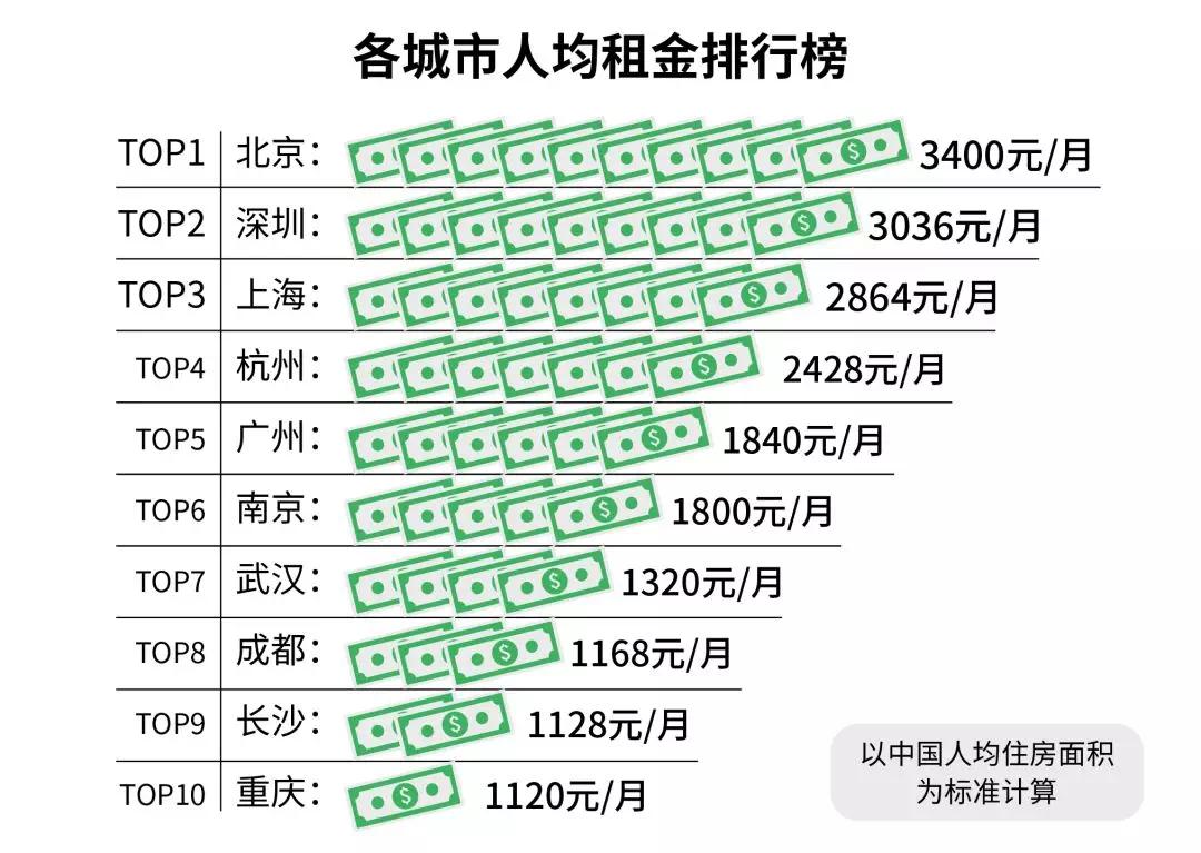 领先全国!杭州人均租金挤进前四,买房难,租房更难?