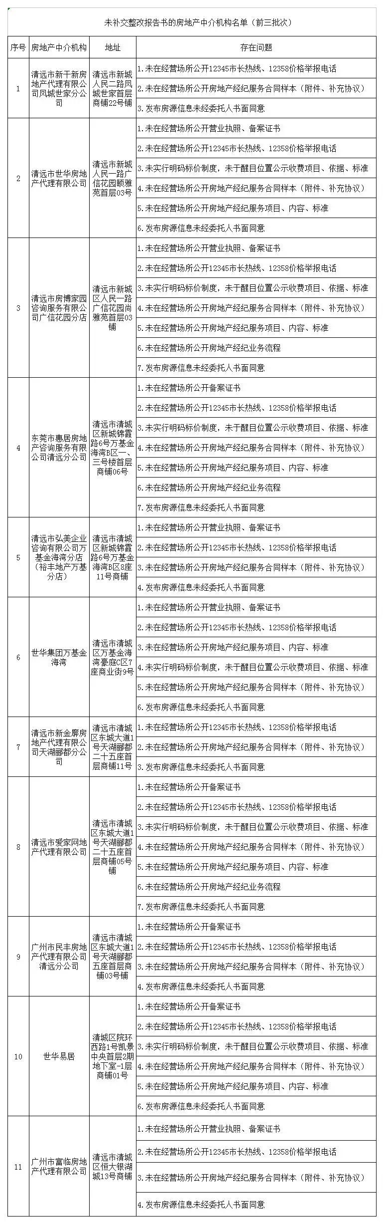 清远市住建局发布通告,这些房地产中介机构被通报了!