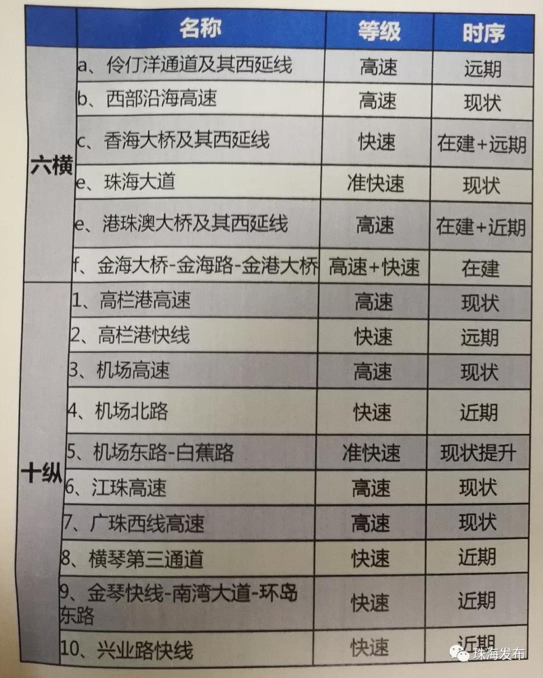 """""""深珠通道""""腾空出世!珠海规划新增伶仃洋通道!跨海直通深圳!"""