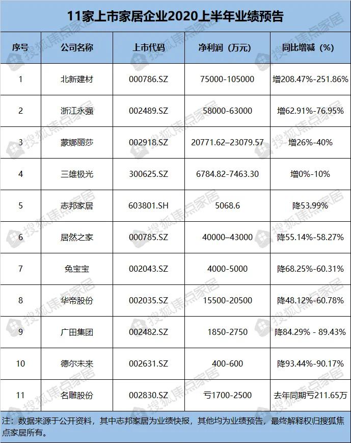 《【摩登3娱乐客户端登录】11大上市家居企业业绩预告:上半年净利最高下滑超90%!》