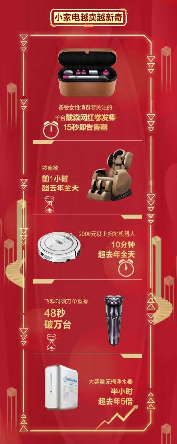 京东家电引领简单购物新风尚 成11·11消费者购物上选平台