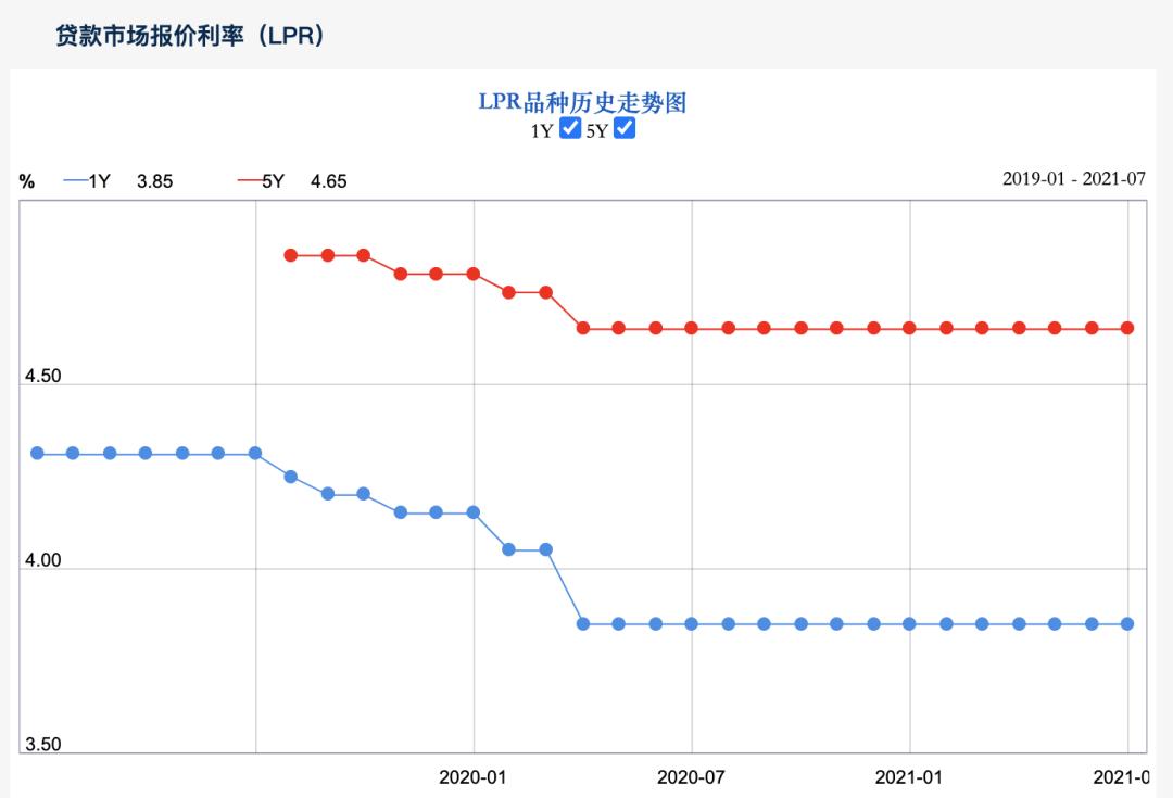 重磅!上海限制购买升级,住房贷款利率上升,这次购房者真的很难……