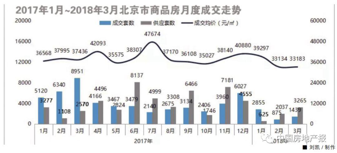 报告:全国典型城市一二手房价格倒挂成常态