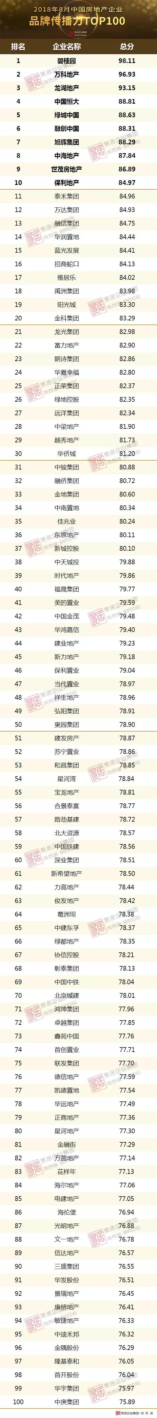 2018年8月中国房地产企业品牌传播力TOP100