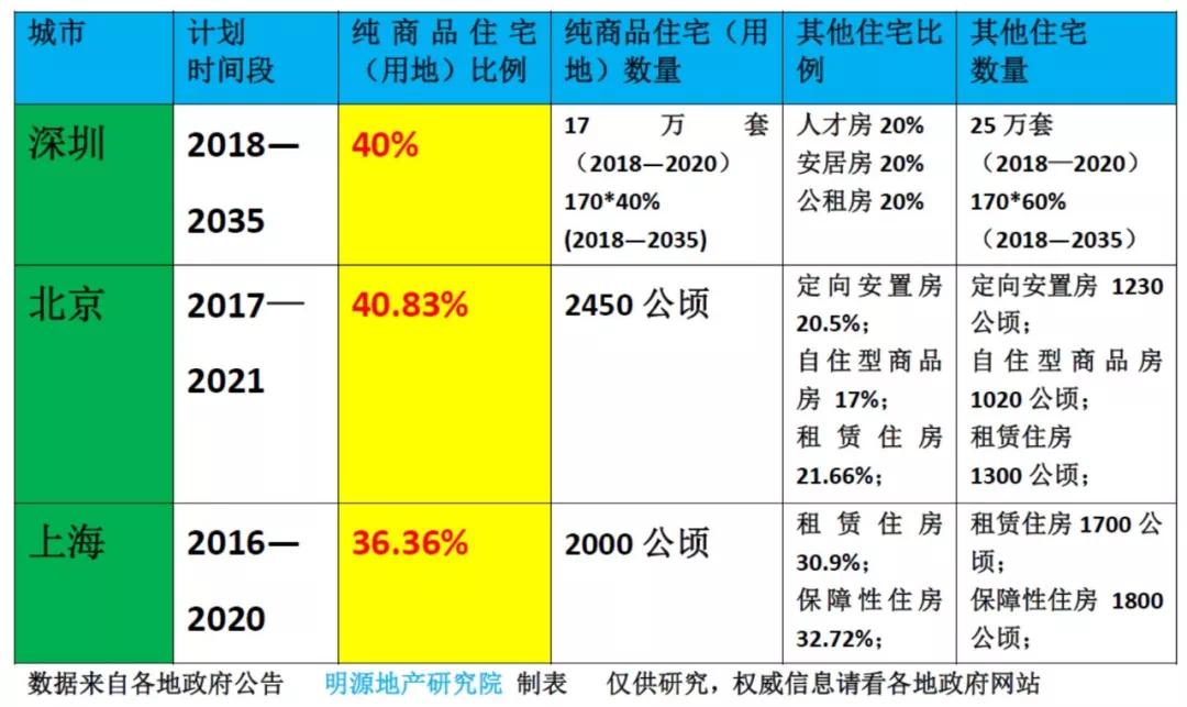 不止深圳 以后北京上海纯商品房都只占4成!这是地产人的机遇?