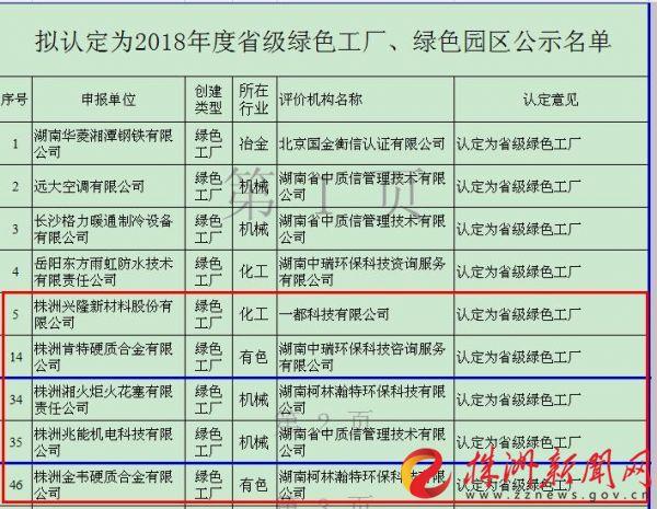 2018年度省级绿色工厂、绿色园区名单公示 株洲5企业入围