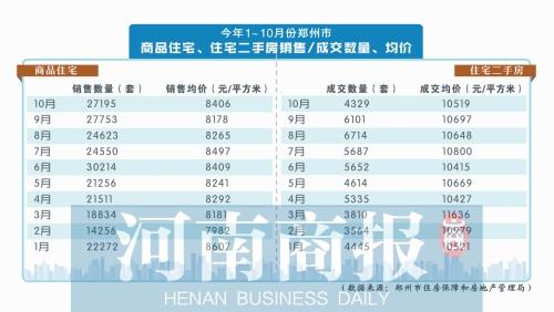 鄭州二手住宅成交量 10月比9月減少近三成
