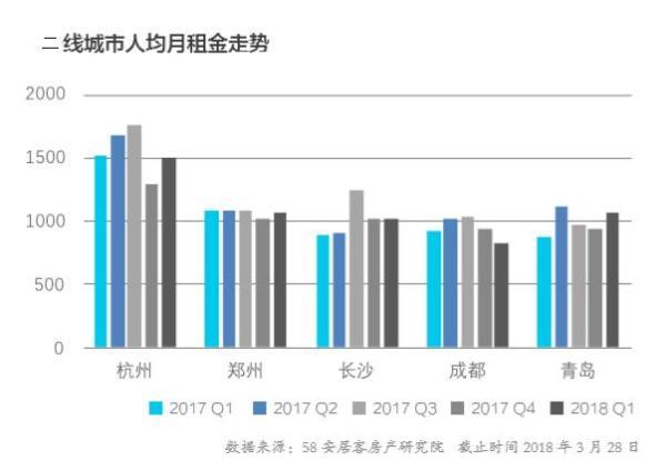一线城市租金位于近一年最低值,全国长租公寓品牌1200家