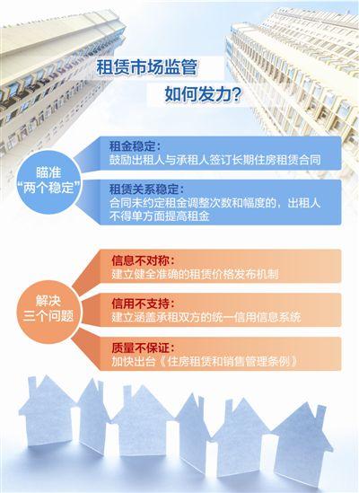 """长租公寓为何陷入""""成长的烦恼"""" 租赁市场监管该如何发力"""