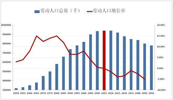 人口红利_中国正在形成的新的人口红利时代