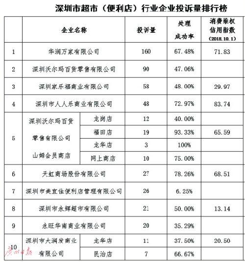 深圳:華潤萬家被投訴最多 六成成功處理