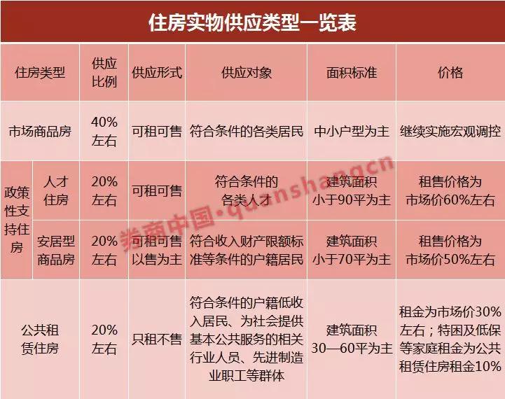 深圳五六折就能买房,今后六成住房是人才房、保障房、公租房